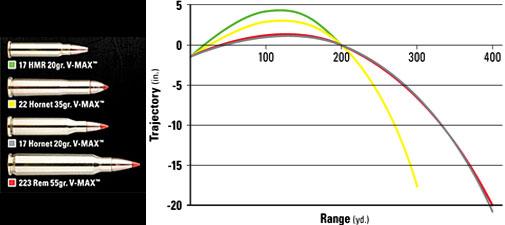 17 Hornet trajectory comparison