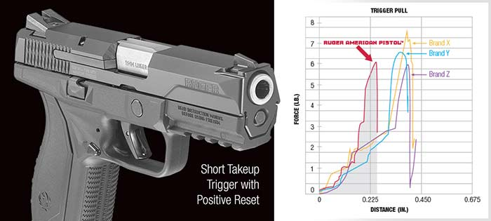 Ruger Trigger Pull Chart