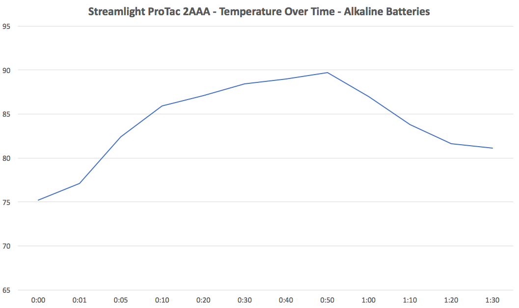 Streamlight ProTac 2AAA Temperature Alkaline