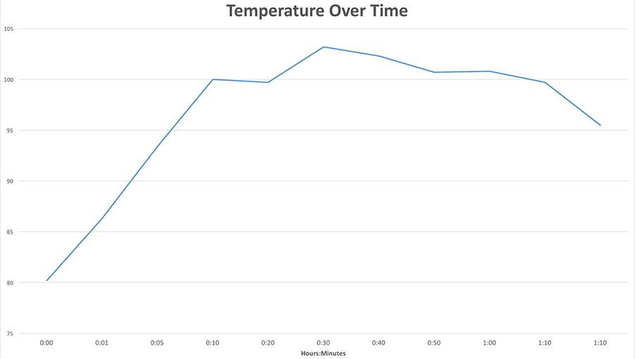 Temperature Over Time Graph