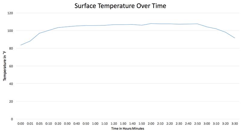 Factor Cossatot 1000XL Temperature Over Time graph