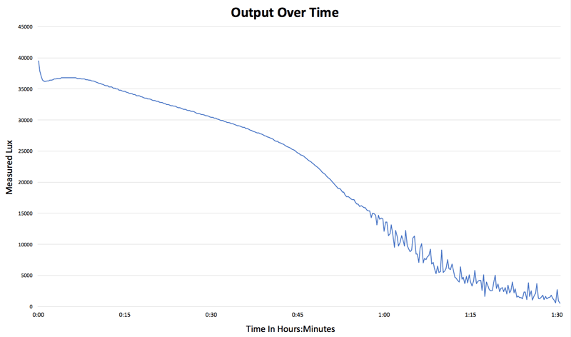light output over time chart