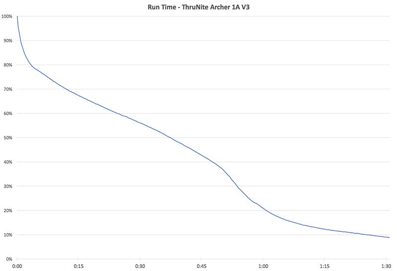 ThruNite Run Time Chart