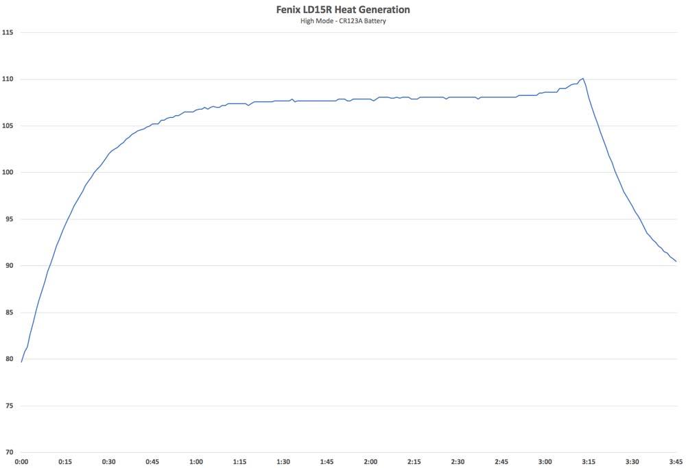 Fenix LD15R Temp Data High Mode CR123A Battery