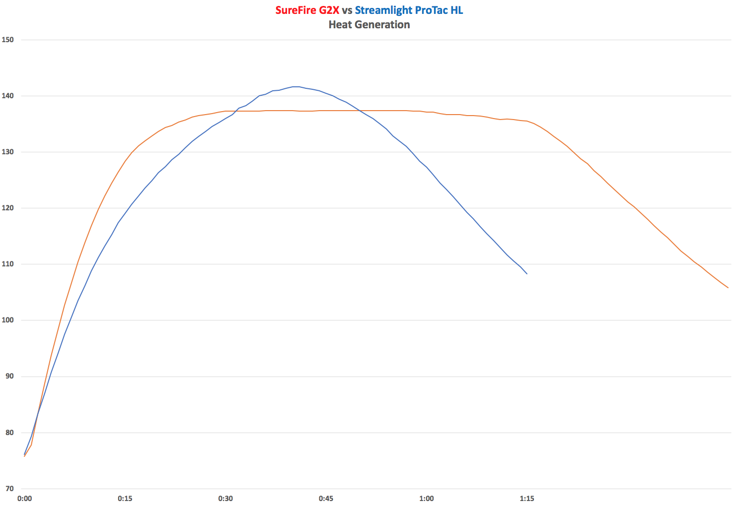 SureFire G2X vs Streamlight ProTac HL Heat Generation