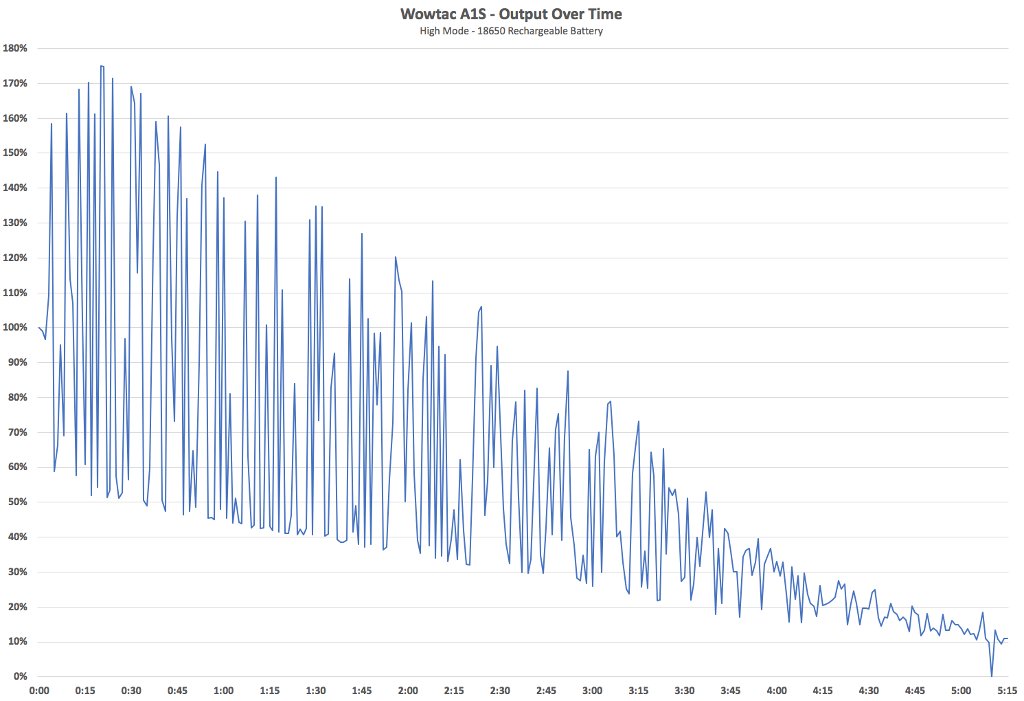 Wowtac A1S Output Over Time High Mode 18650 Battery