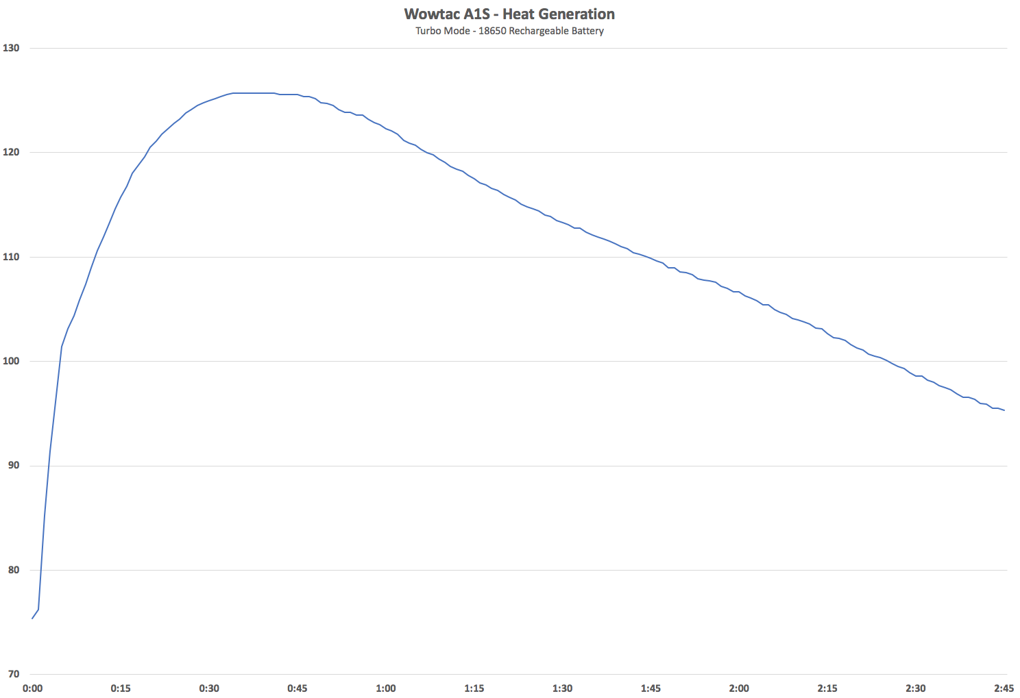 Wowtac A1S Temperature Chart Turbo 18650 Battery