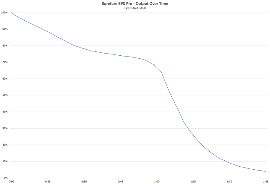 Output Over Time - Tactical Flashlight Testing